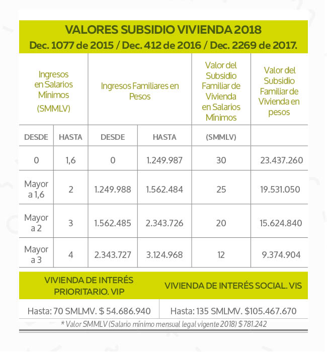 Subsidios 2018