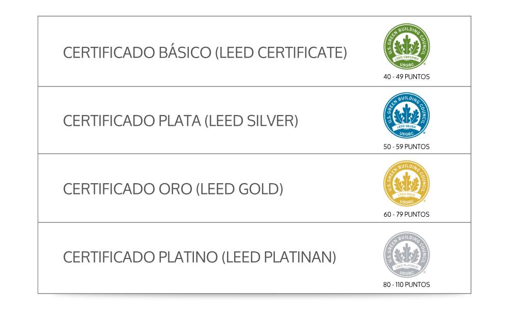 tipos-y-niveles-certificación-leed.jpg