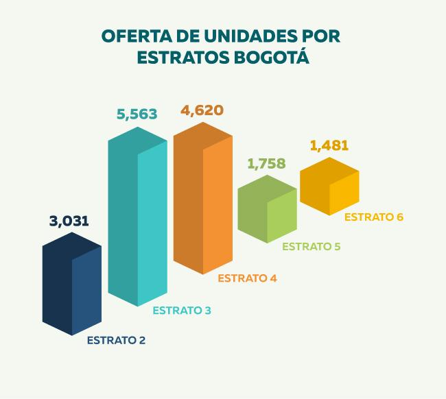 vivienda-estratos-Bogotá.jpg