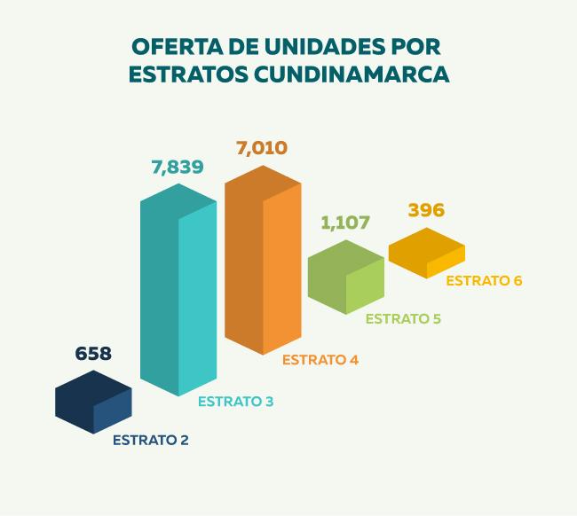vivienda-estratos-Cundinamarca.jpg