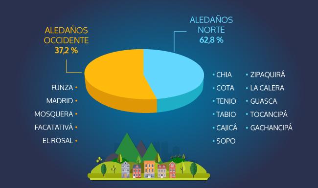 vivienda-en-municipios-aledaños-Bogotá.jpg