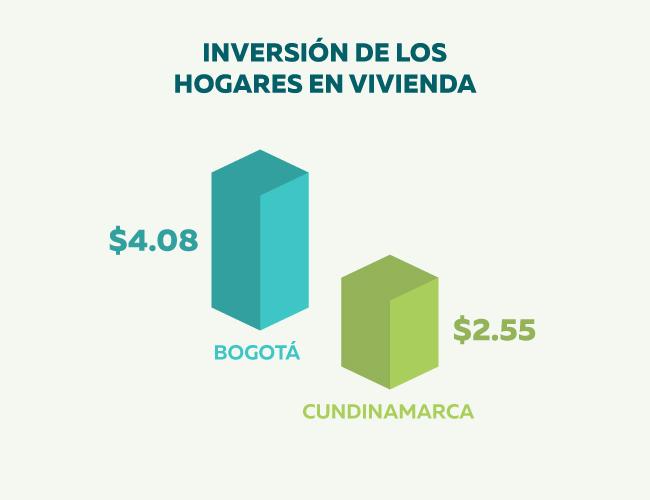 inversión-hogares-en-vivienda.jpg