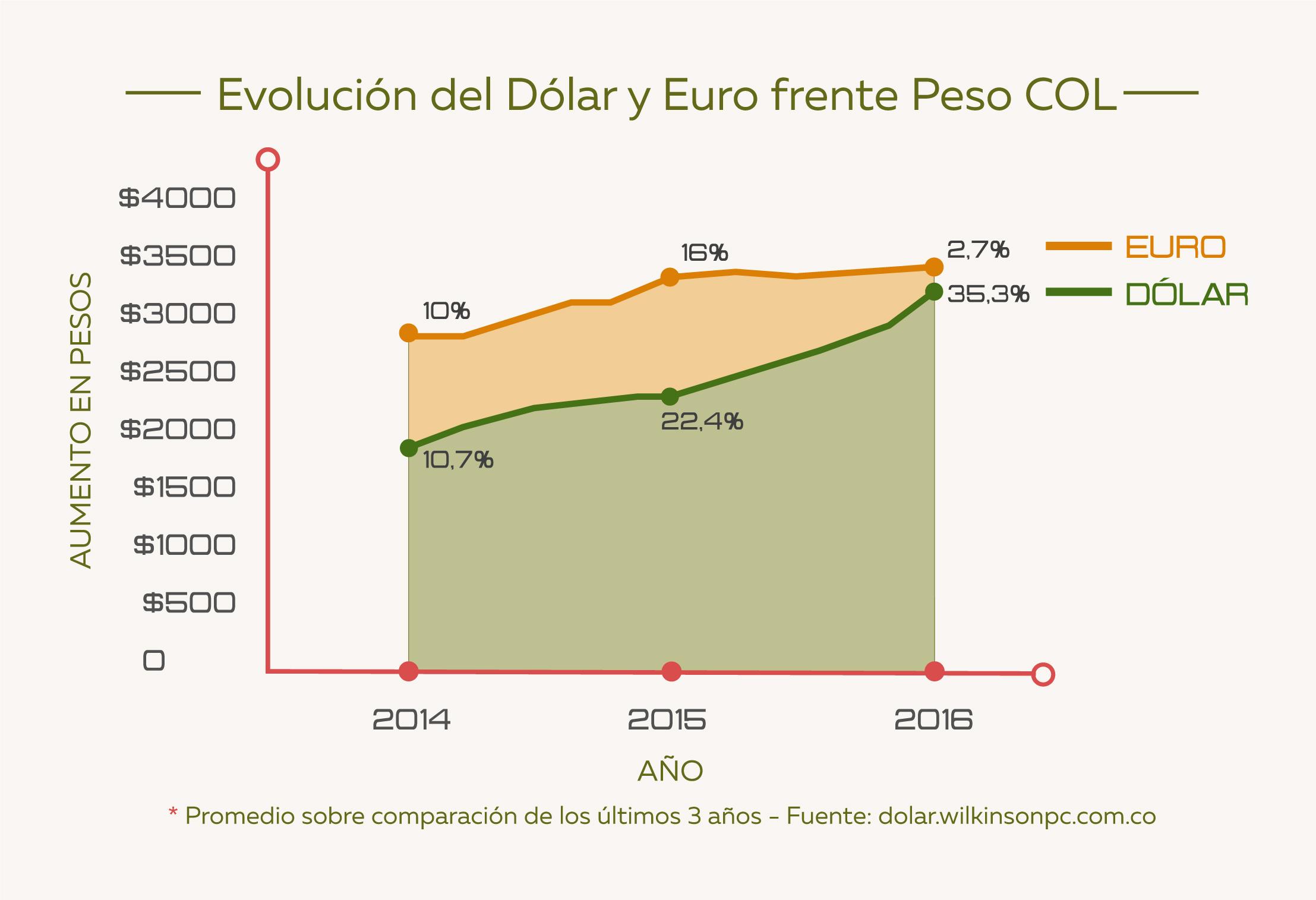 evolución-del-dolar.jpg