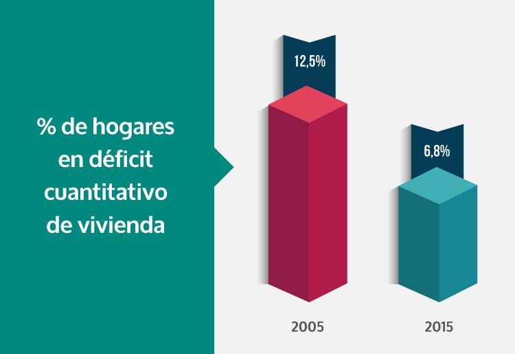 disminución-déficit-habitacional.jpg