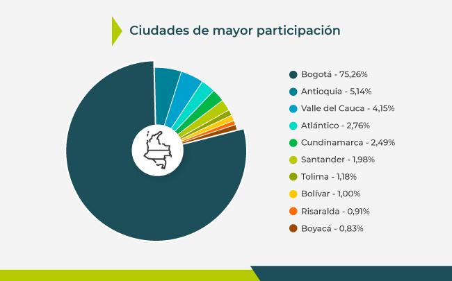 Ciudades con mayor inversión inmobiliaria en Colombia