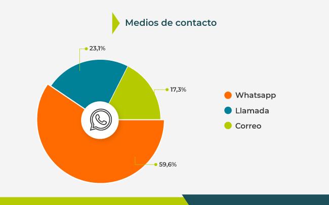 Medios de contacto