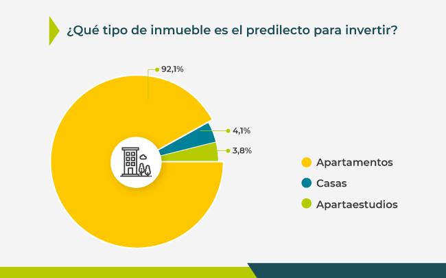 Tipos de inmuebles más comprados en Colombia