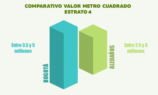 valor-metro-cuadrado-municipios-aledaños.jpg