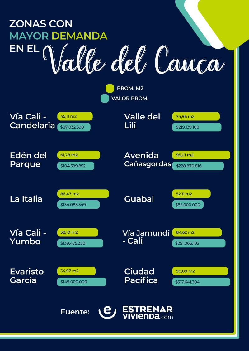 Precios Valle del Cauca