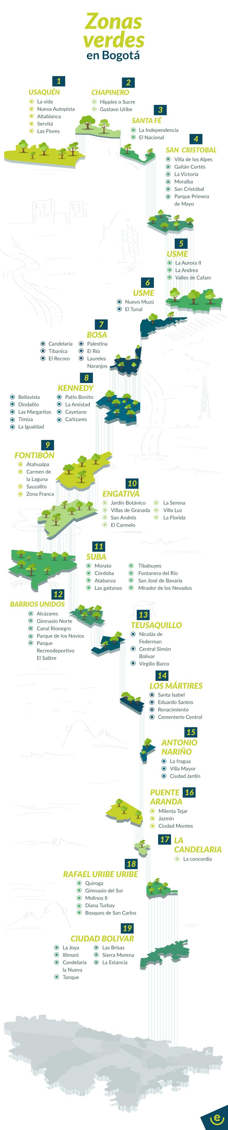 Zonas-Verdes
