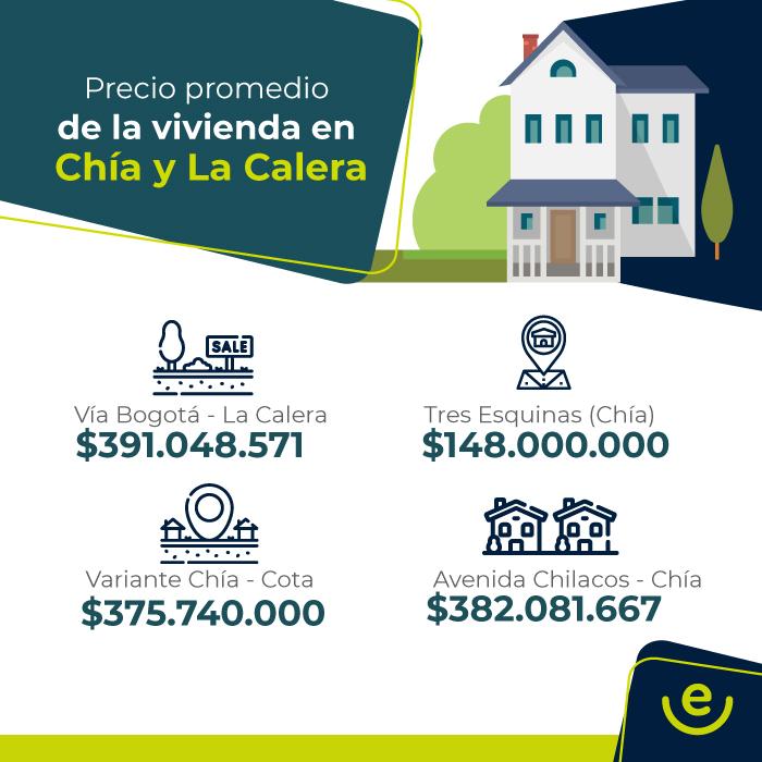 Precios por sector en Chia y La Calera