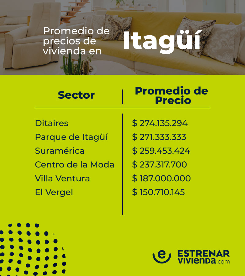 Promedio de precios de vivienda en Itagui