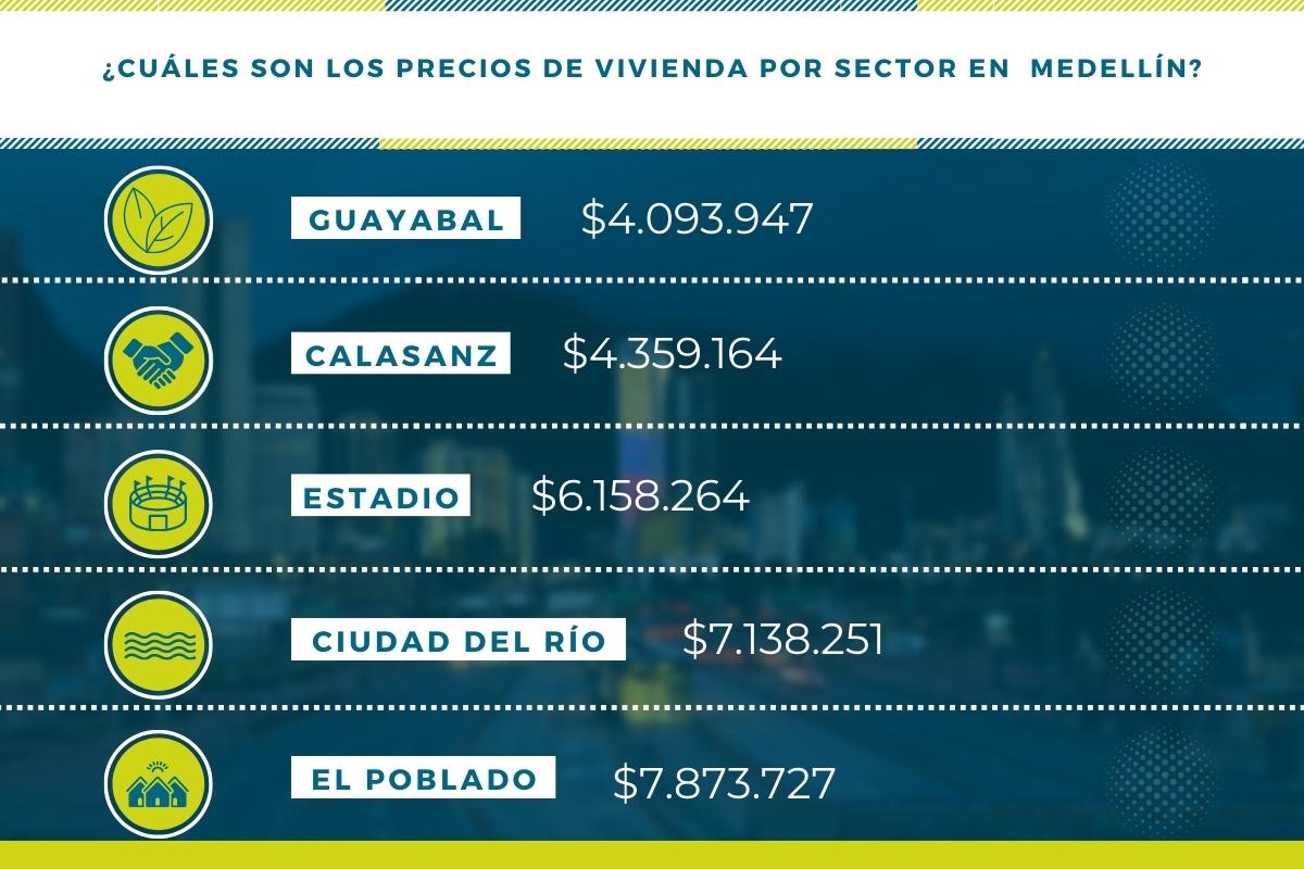 Precios por sector Medellin