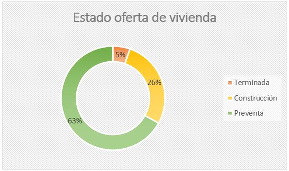 oferta-vivienda-en-Colombia.jpg