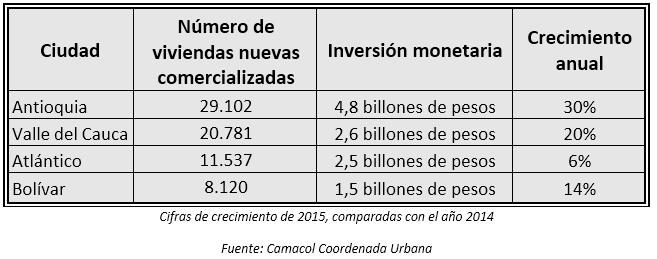 cifras-crecimiento-camacol-coordenada-urbana.jpg