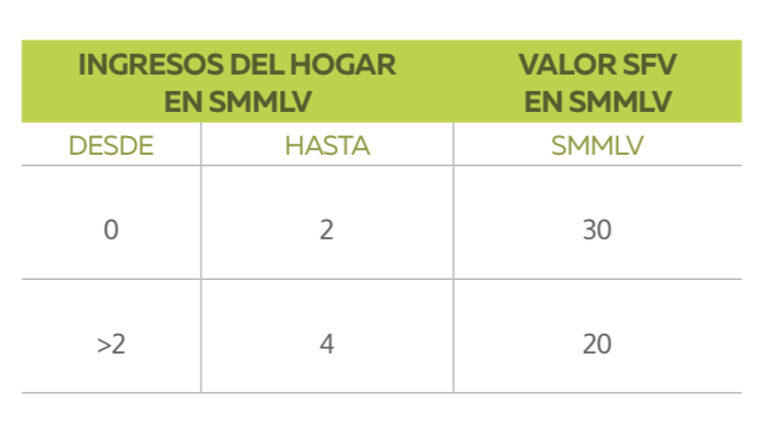 Valores subsidio familiar de vivienda