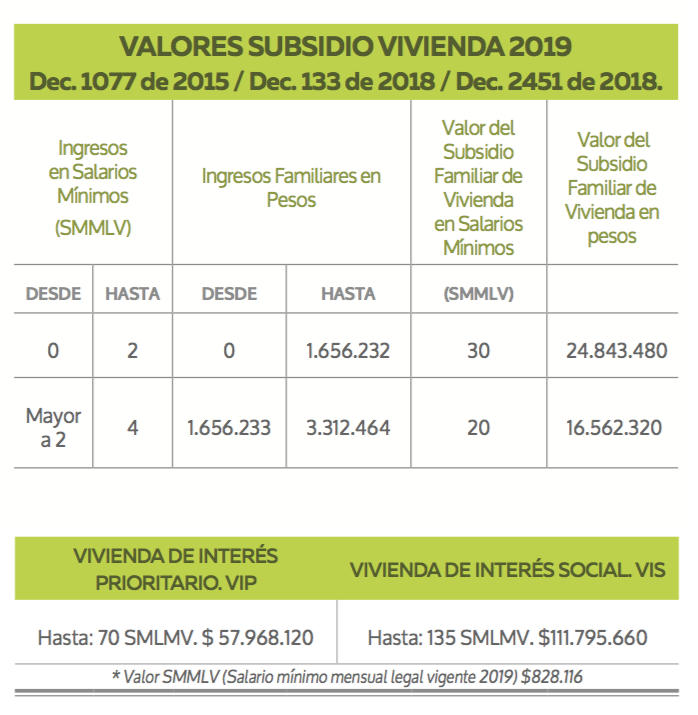 Subsidio Familiar de Vivienda