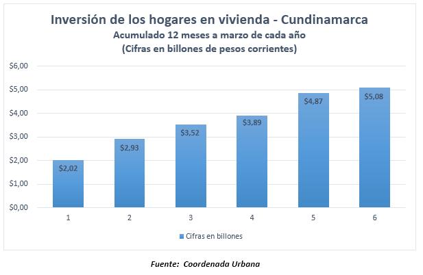 inversión-vivienda-cundinamarca.jpg